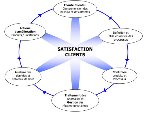 Qualite - Satisfaction clients