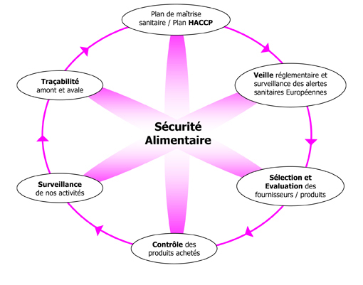 Qualite -Securite-Alimentaire